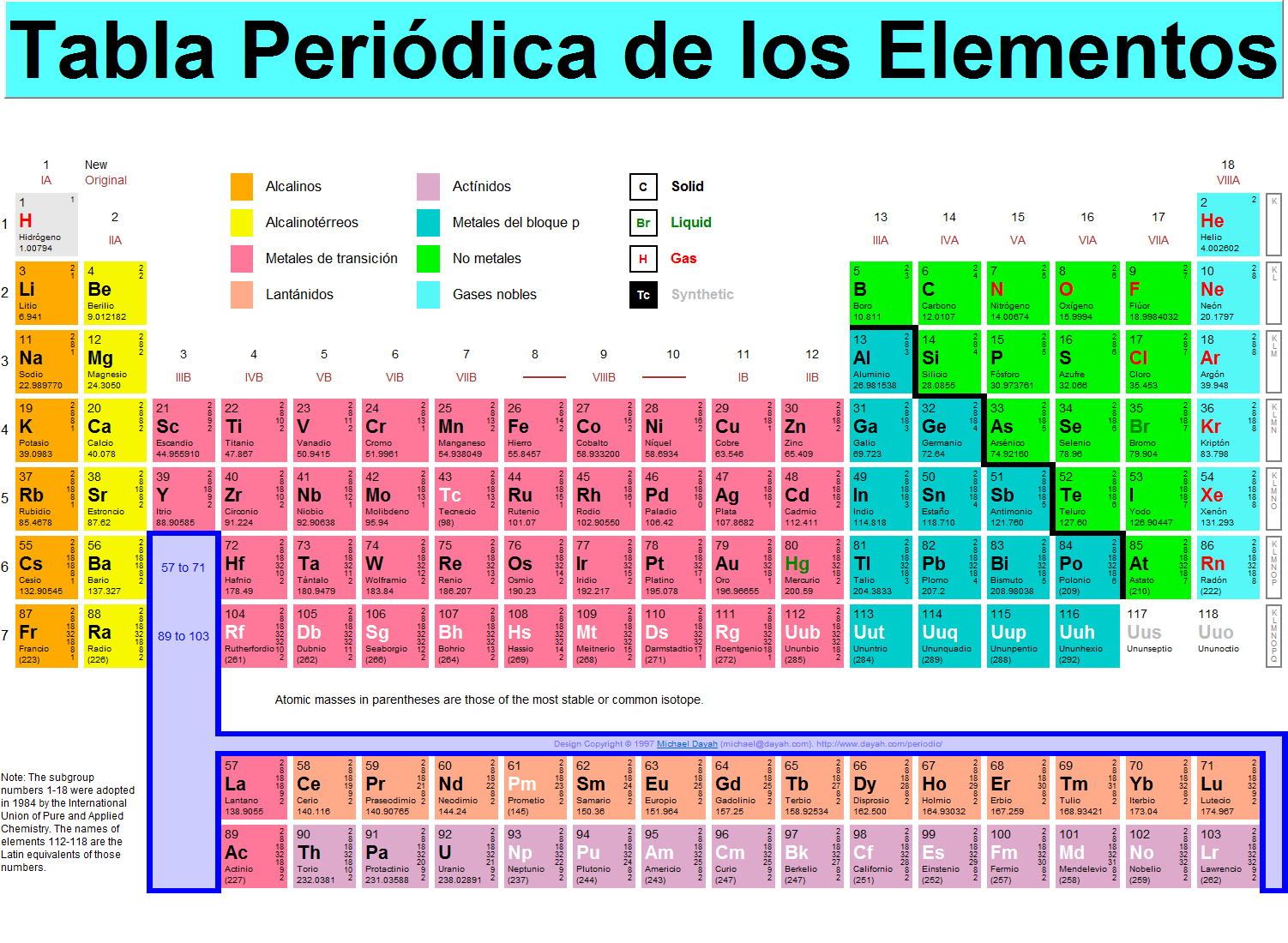 La tabla periódica | Bienvenidos a Descubrirlaquimica