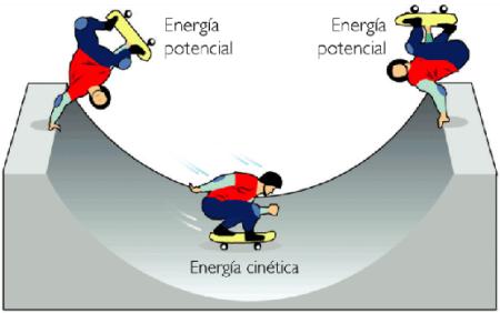 energía cinética y energía potencial