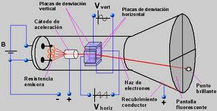 tubo de rayos catódicos Thomson