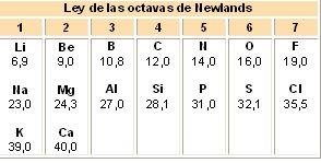 Bloque 4 interpretas la tabla periodica 14 octavas de newlands resultado de imagen para octavas de newlands urtaz Image collections