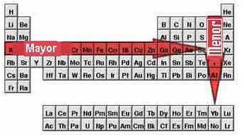 Sistema peridico bienvenidos a descubrirlaquimica afinidad electrnica urtaz Choice Image