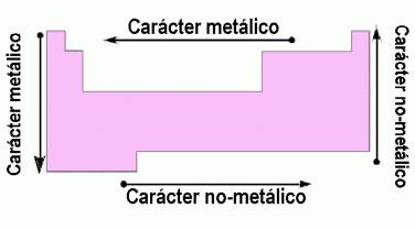 caracter metálico y no metático