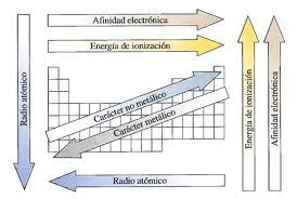 resumen de las propiedades periódicas