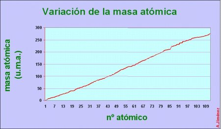 variación de la masa atómica
