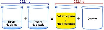 https://descubrirlaquimica.files.wordpress.com/2011/12/7d137-reaccion_amarilla1.jpg