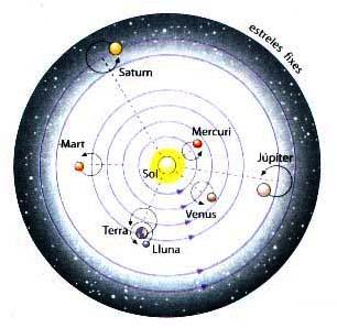 https://descubrirlaquimica.files.wordpress.com/2013/06/38028-delsistemaplanetariodecopc3a9rnico.jpe