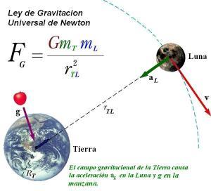 fórmula de la fuerza gravitatoria