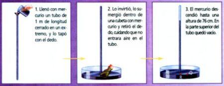 barómetro de mercurio de Torricelli