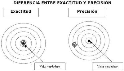 precision y exactitud
